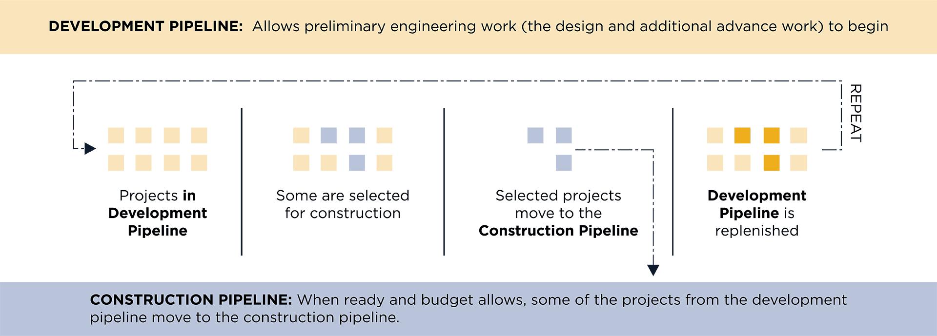 IKE Project Pipeline